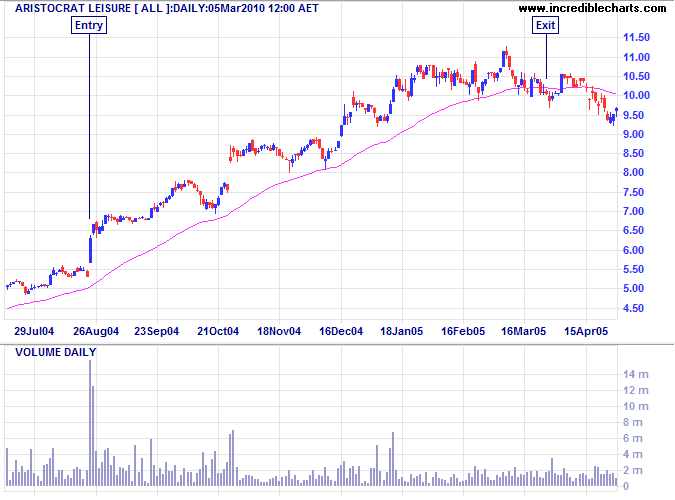 Aristocrat Leisure ALL Momentum Trade