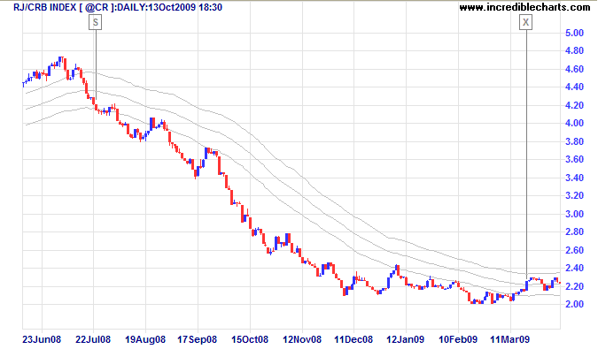 RJ CRB Commodities Index with 63 Day Keltner Channels