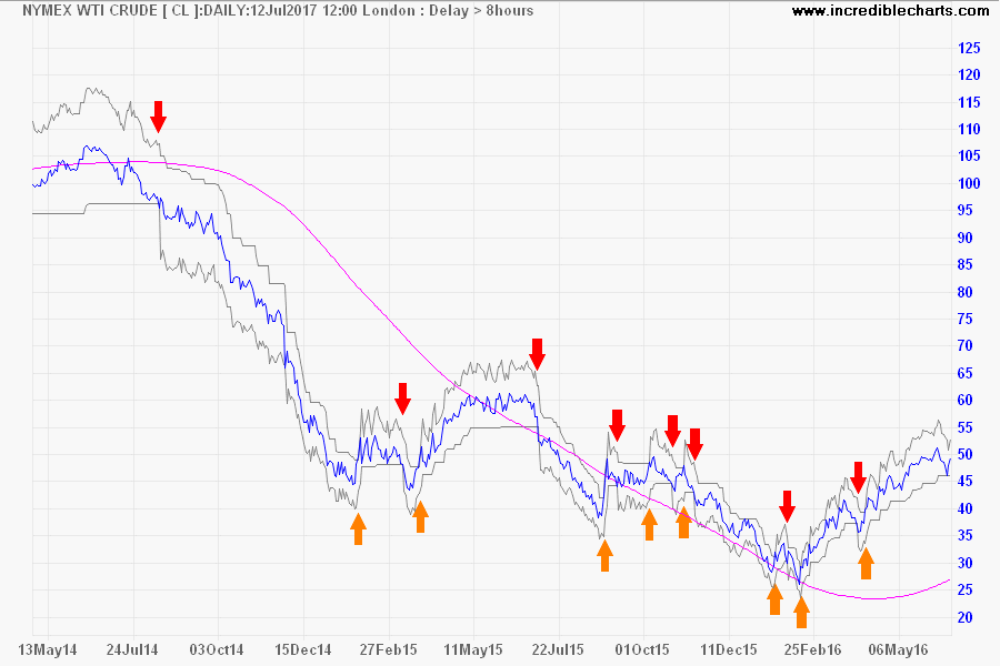 Nymex Light Crude with Percentage Bands at 10% and 500-day Linear Regression