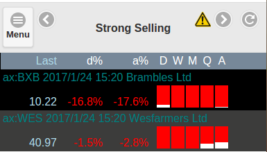 Strong Selling Pressure